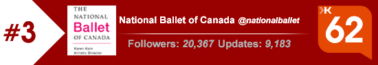 Klout Score for National Ballet of Canada