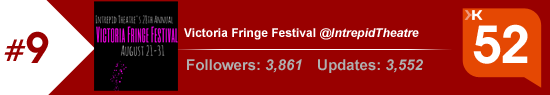 Klout score for the Victoria Fringe Festival