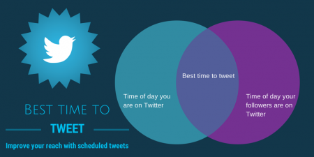Best time to tweet, art marketing, social emdia