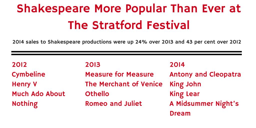 Stratford, shakespeare,